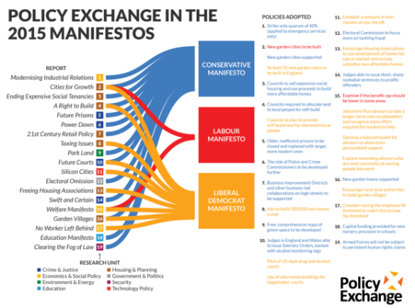 Policy Exchange
