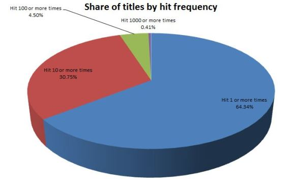 Share of titles by hit frequency